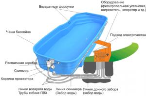 Элементы бассейна